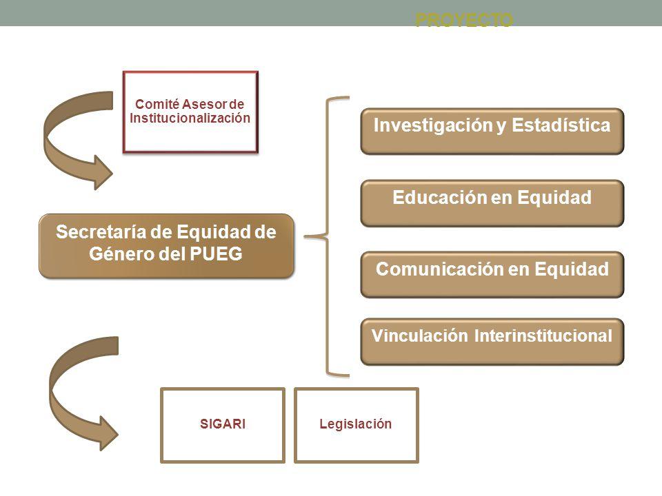 Secretaría de Equidad de Género del PUEG Investigación y Estadística