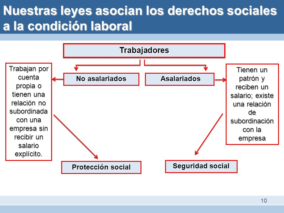 Nuestras leyes asocian los derechos sociales a la condición laboral