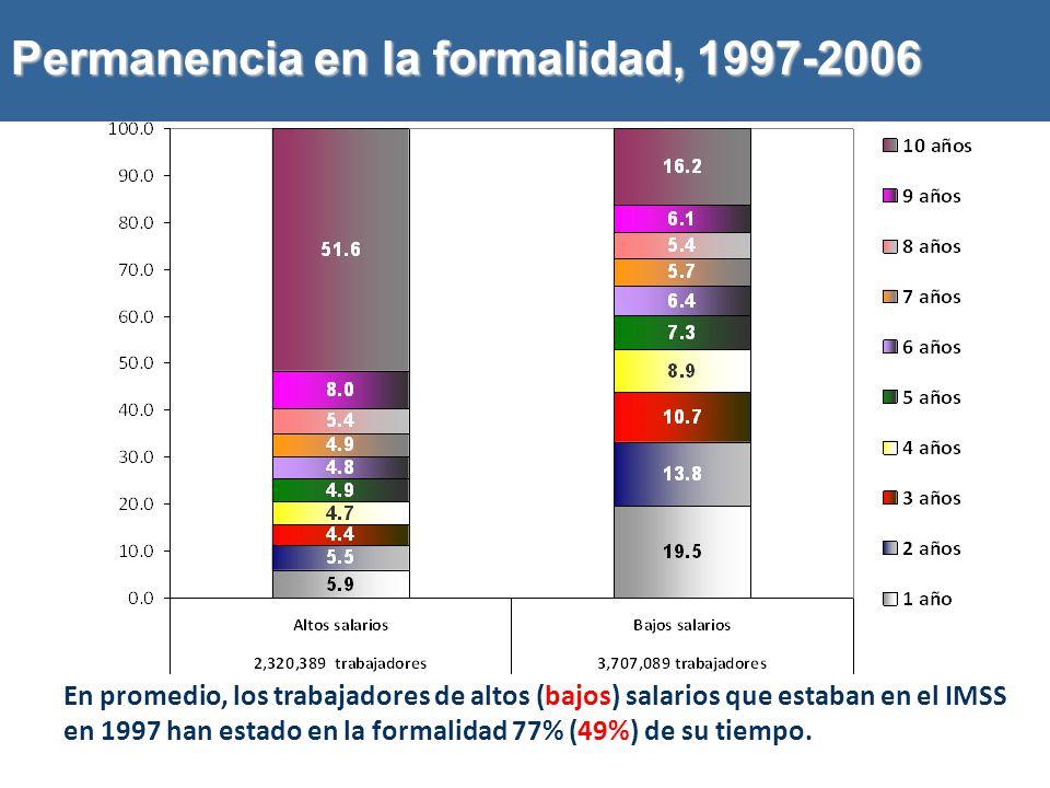 Permanencia en la formalidad, 1997-2006