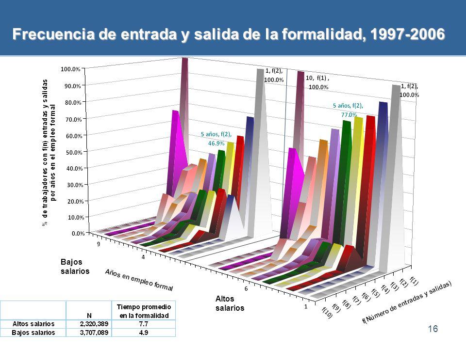Frecuencia de entrada y salida de la formalidad, 1997-2006