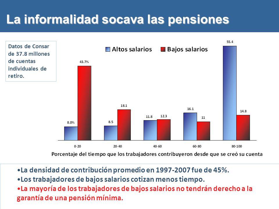 La informalidad socava las pensiones