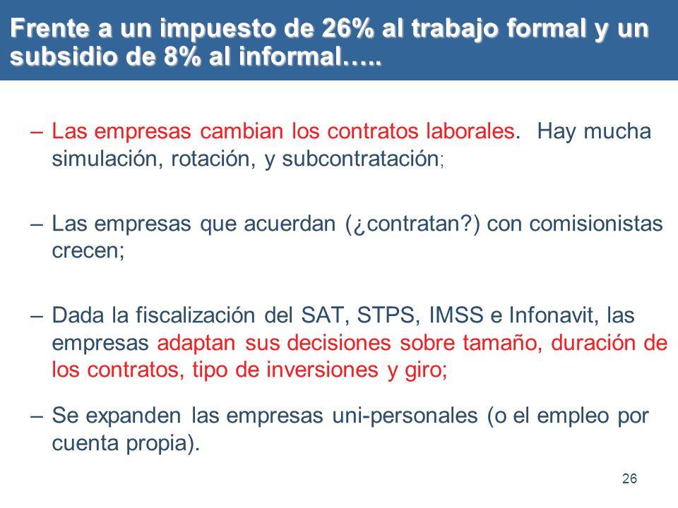 Frente a un impuesto de 26% al trabajo formal y un subsidio de 8% al informal…..