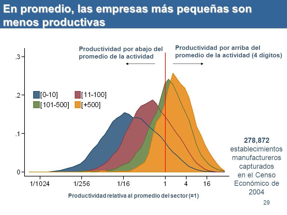En promedio, las empresas más pequeñas son menos productivas