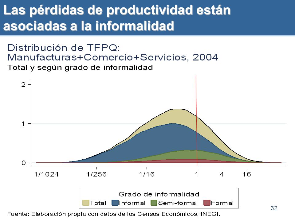 Las pérdidas de productividad están asociadas a la informalidad
