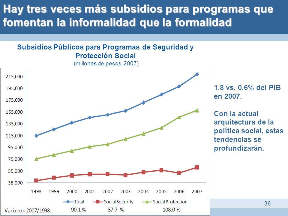 Subsidios Públicos para Programas de Seguridad y Protección Social