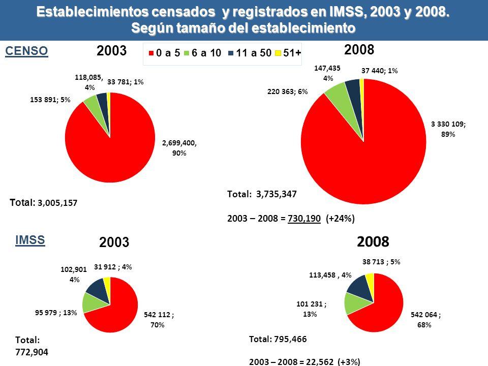Establecimientos censados y registrados en IMSS, 2003 y 2008
