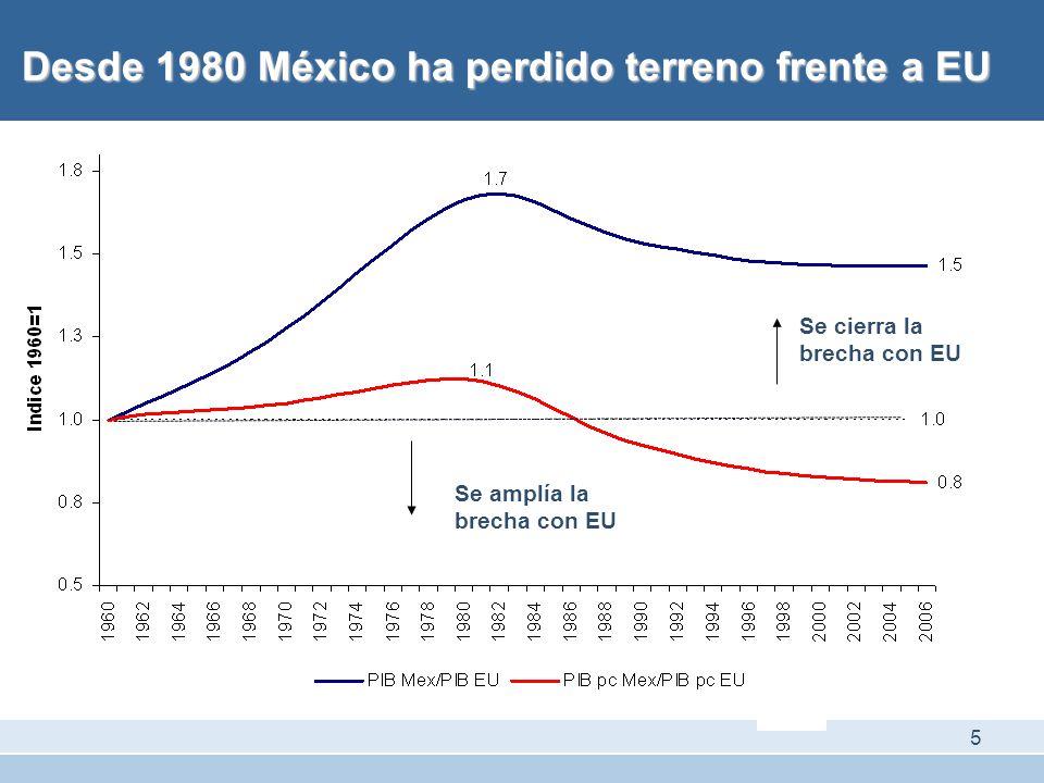 Desde 1980 México ha perdido terreno frente a EU