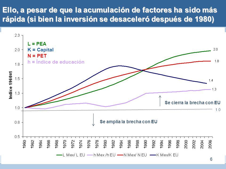 Ello, a pesar de que la acumulación de factores ha sido más rápida (si bien la inversión se desaceleró después de 1980)