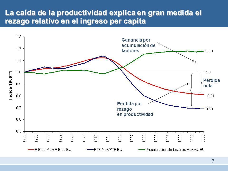 La caída de la productividad explica en gran medida el rezago relativo en el ingreso per capita