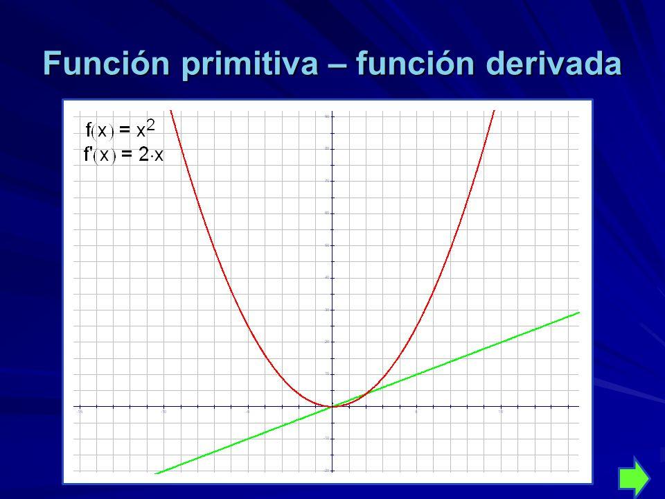 Función primitiva – función derivada