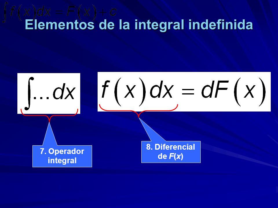 Elementos de la integral indefinida