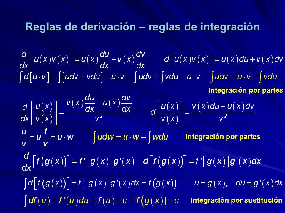Reglas de derivación – reglas de integración
