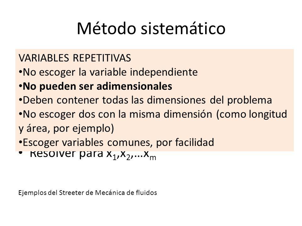 Método sistemático VARIABLES REPETITIVAS. No escoger la variable independiente. No pueden ser adimensionales.