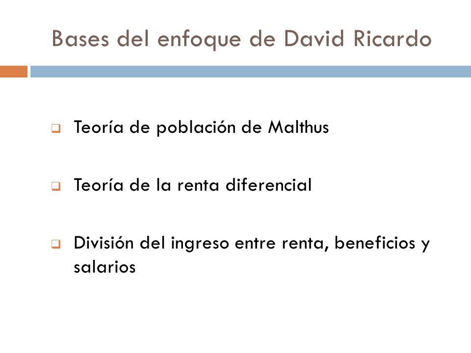 Bases del enfoque de David Ricardo