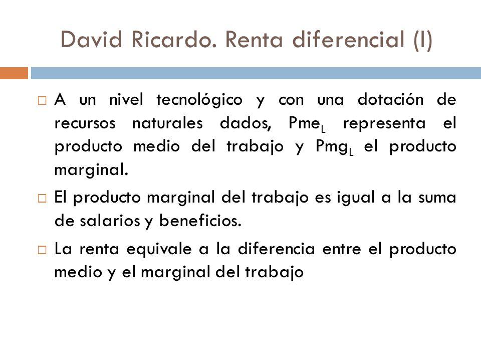 David Ricardo. Renta diferencial (I)