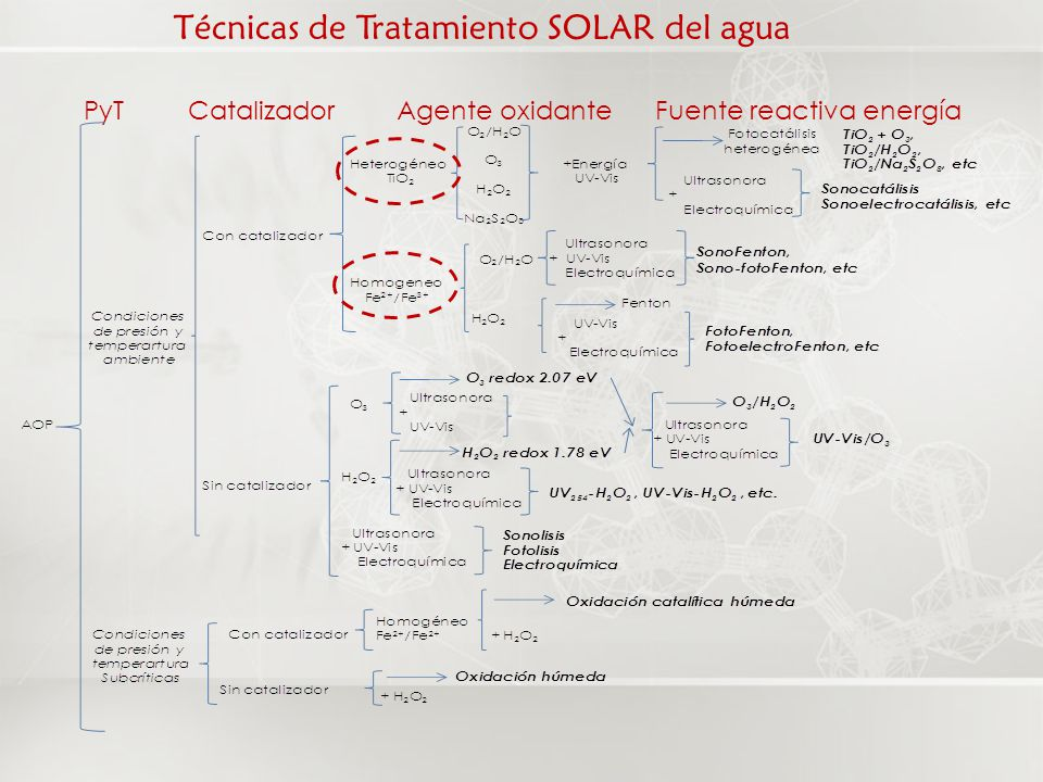 Técnicas de Tratamiento SOLAR del agua