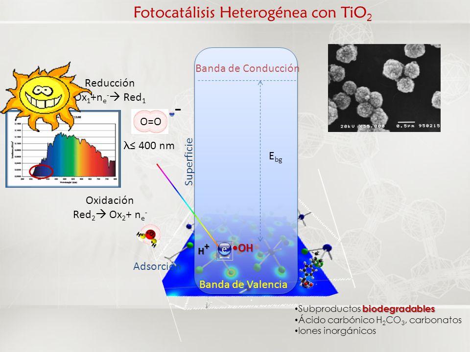 Fotocatálisis Heterogénea con TiO2