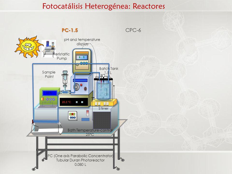 Fotocatálisis Heterogénea: Reactores