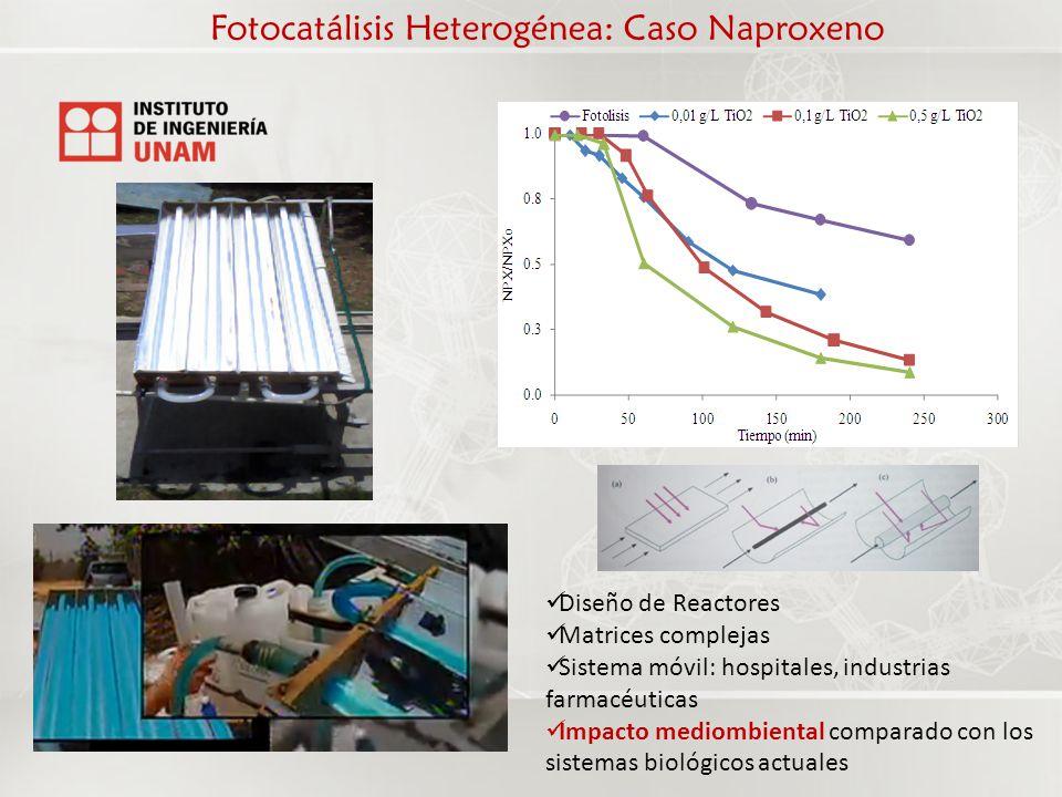 Fotocatálisis Heterogénea: Caso Naproxeno