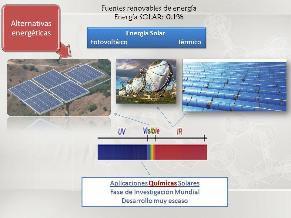 Fuentes renovables de energía Energía SOLAR: 0.1%