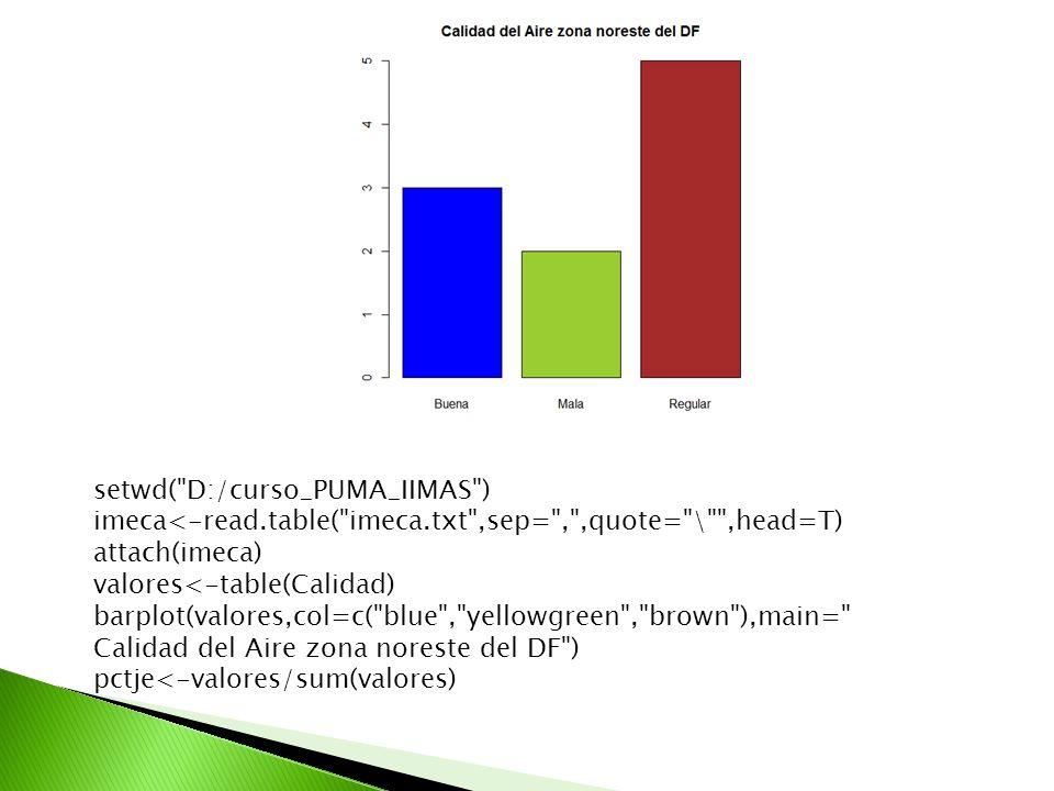 setwd( D:/curso_PUMA_IIMAS )