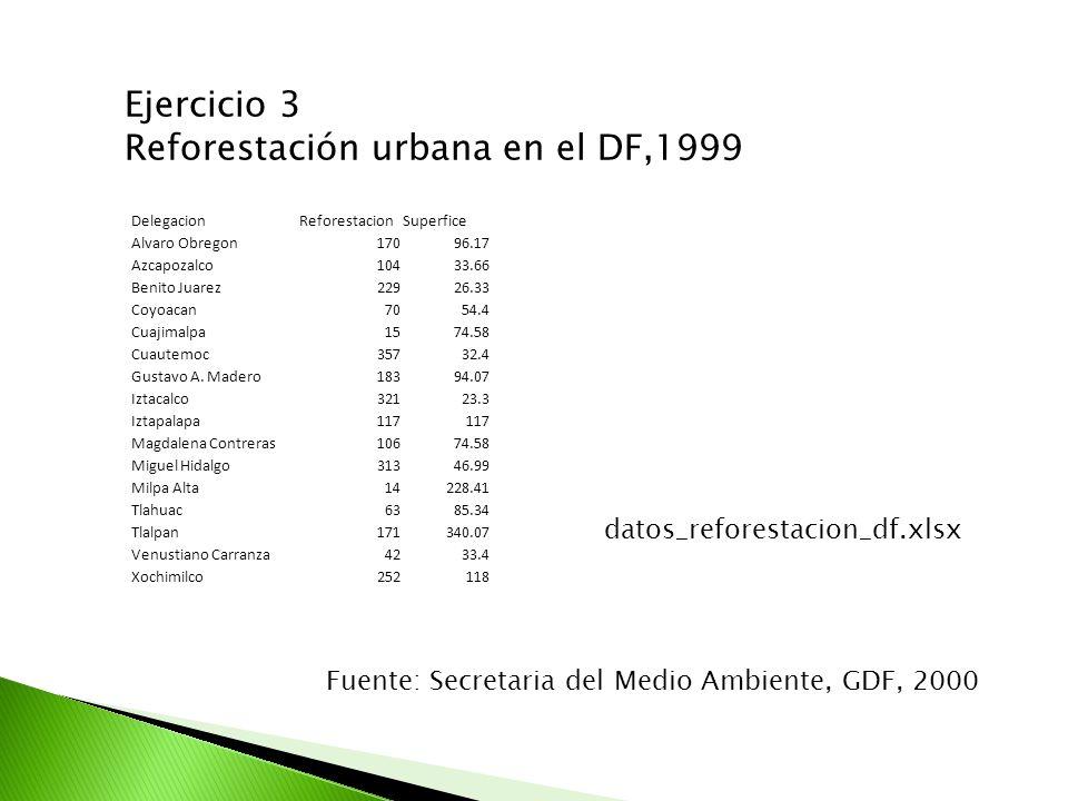 Reforestación urbana en el DF,1999