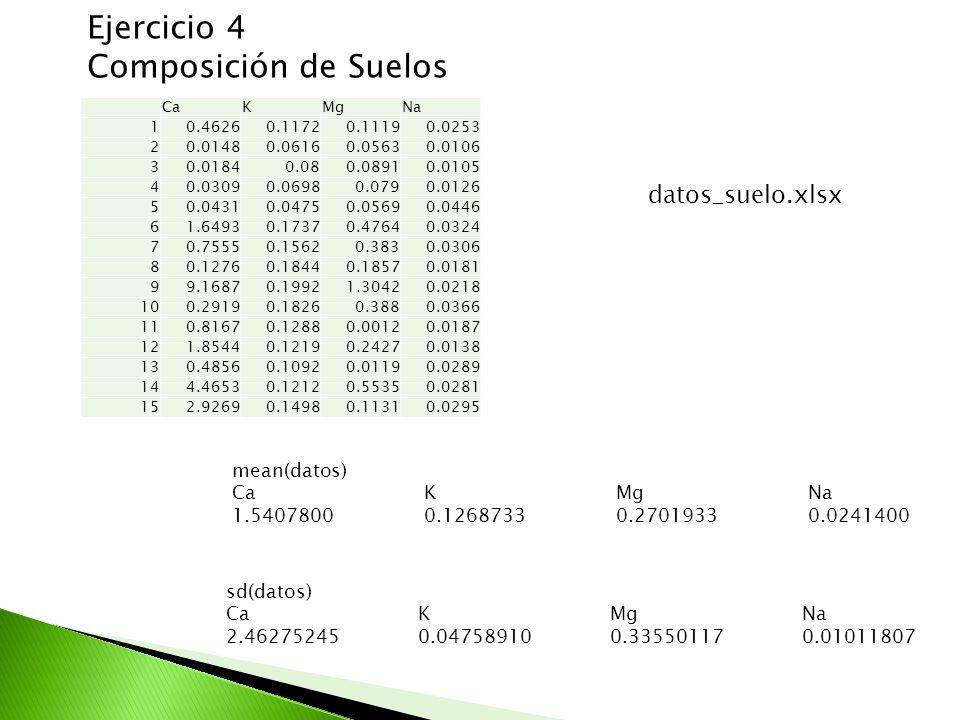 Ejercicio 4 Composición de Suelos datos_suelo.xlsx mean(datos)