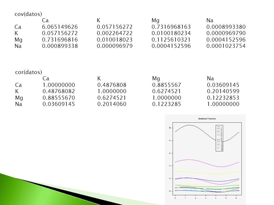 cov(datos) Ca K Mg Na. Ca 6.065149626 0.057156272 0.7316968163 0.0008993380. K 0.057156272 0.002264722 0.0100180234 0.0000969790.