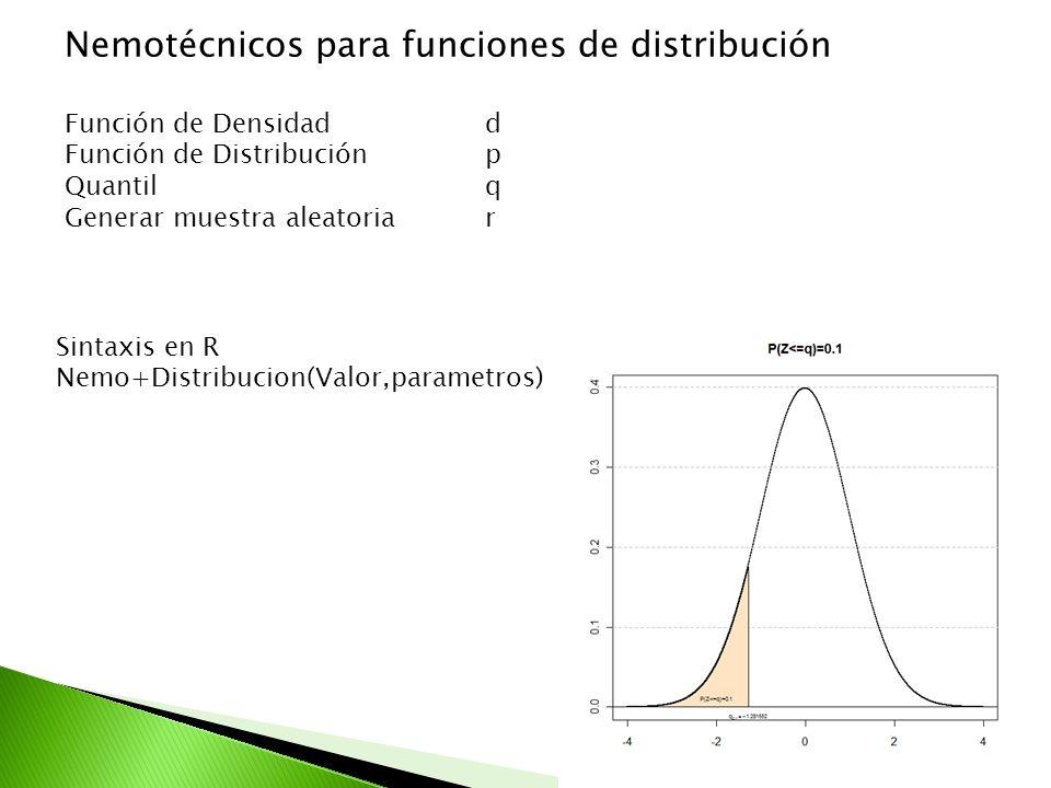 Nemotécnicos para funciones de distribución