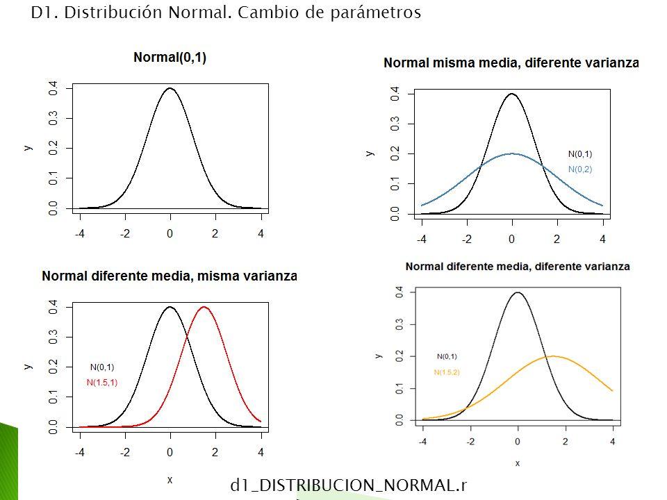 D1. Distribución Normal. Cambio de parámetros