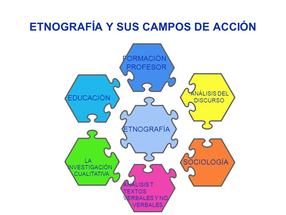 ETNOGRAFÍA Y SUS CAMPOS DE ACCIÓN