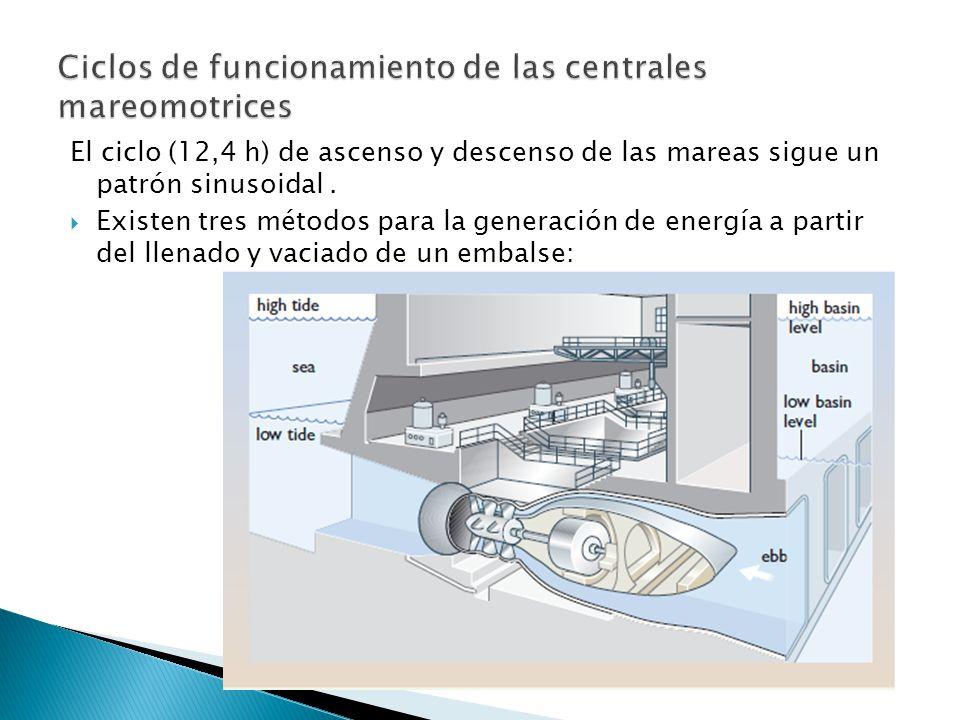Ciclos de funcionamiento de las centrales mareomotrices