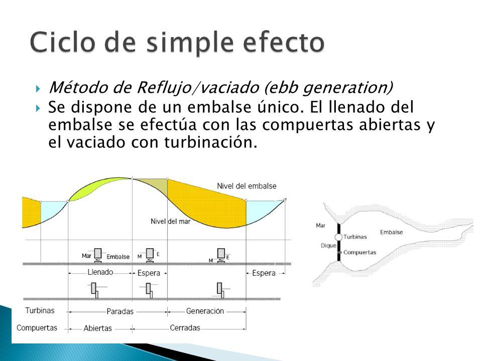 Ciclo de simple efecto Método de Reflujo/vaciado (ebb generation)