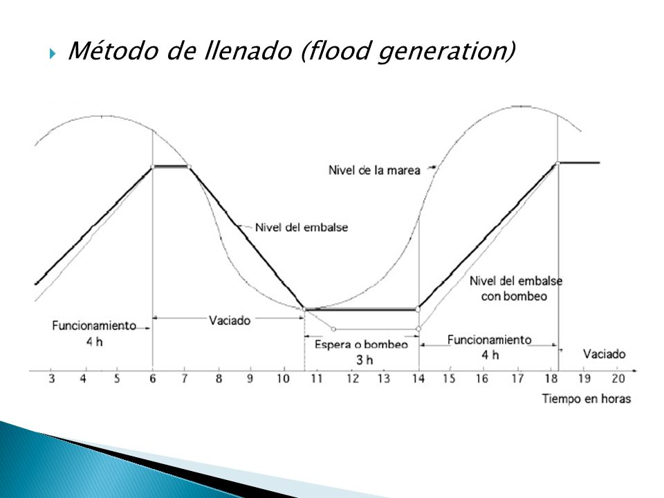 Método de llenado (flood generation)