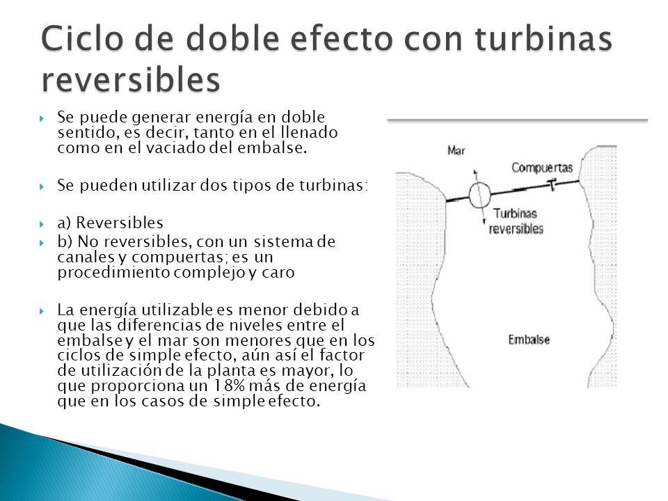 Ciclo de doble efecto con turbinas reversibles