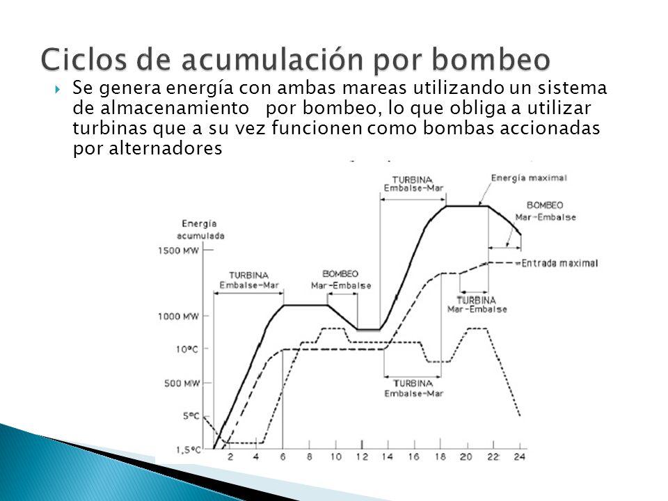 Ciclos de acumulación por bombeo