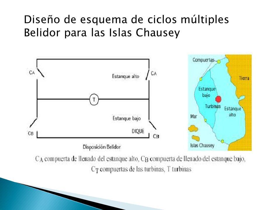 Diseño de esquema de ciclos múltiples Belidor para las Islas Chausey