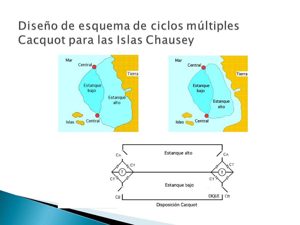 Diseño de esquema de ciclos múltiples Cacquot para las Islas Chausey