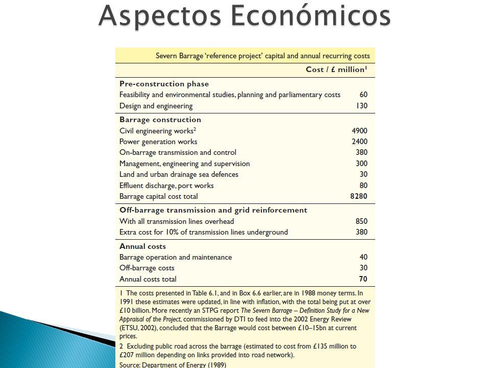 Aspectos Económicos