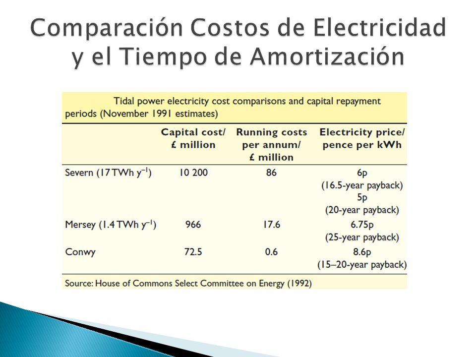 Comparación Costos de Electricidad y el Tiempo de Amortización