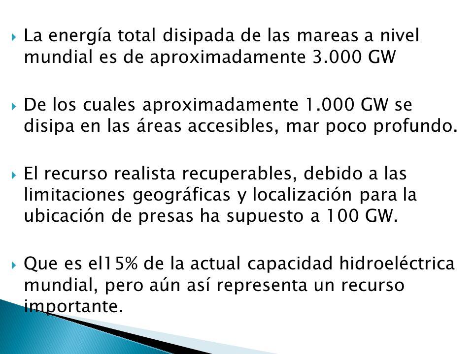 La energía total disipada de las mareas a nivel mundial es de aproximadamente 3.000 GW