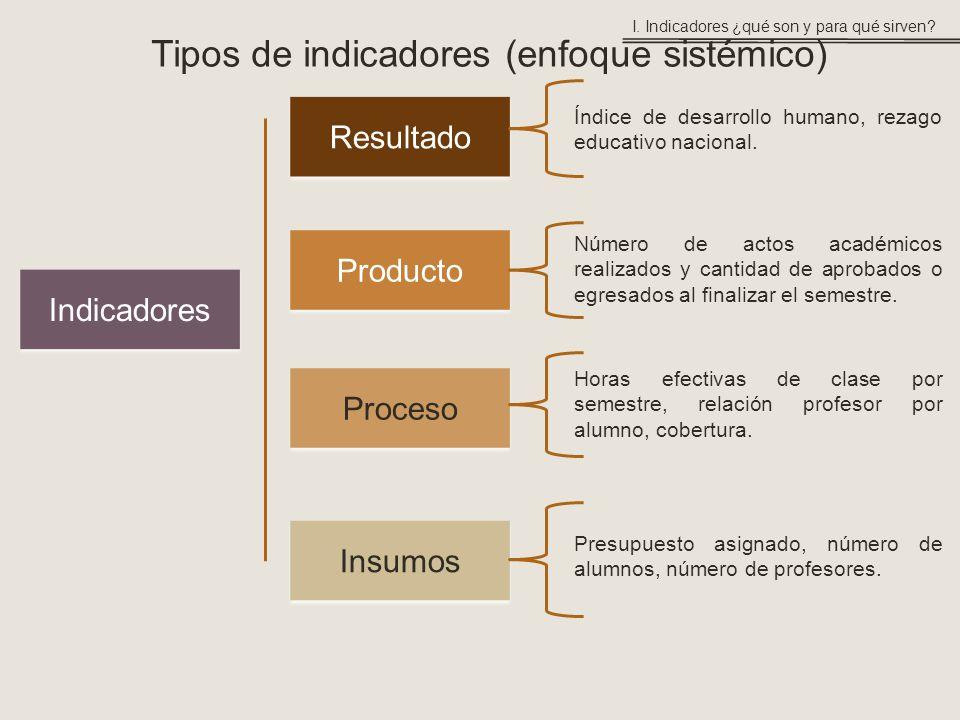 Tipos de indicadores (enfoque sistémico)