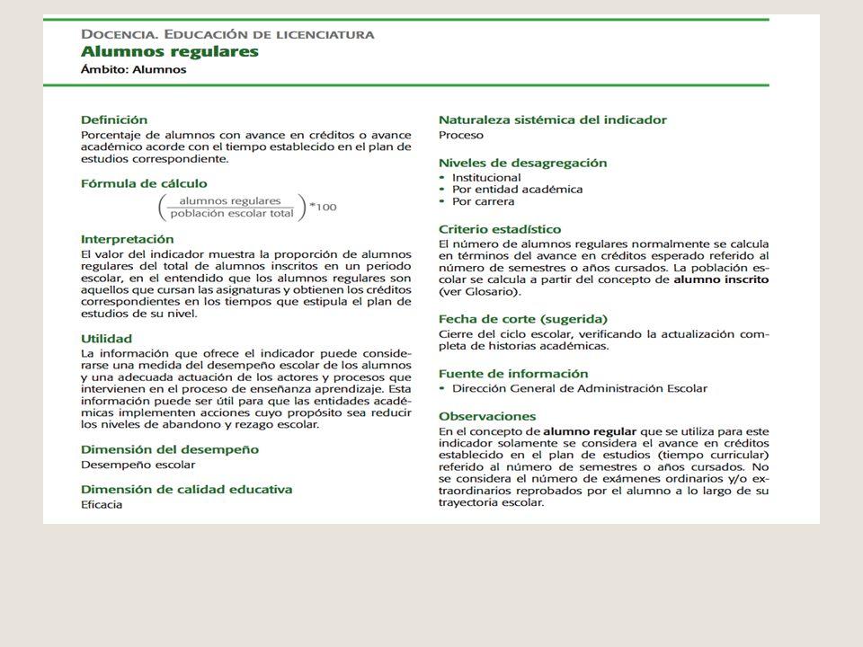 Catálogo de indicadores, UNAM