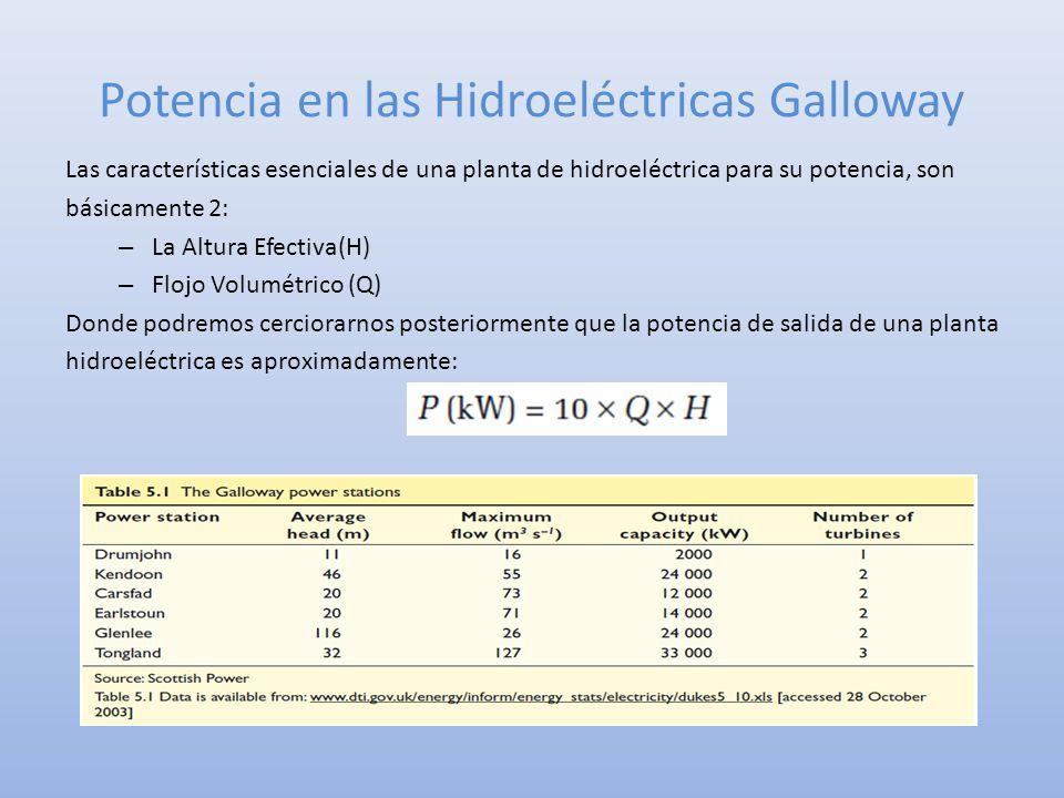 Potencia en las Hidroeléctricas Galloway