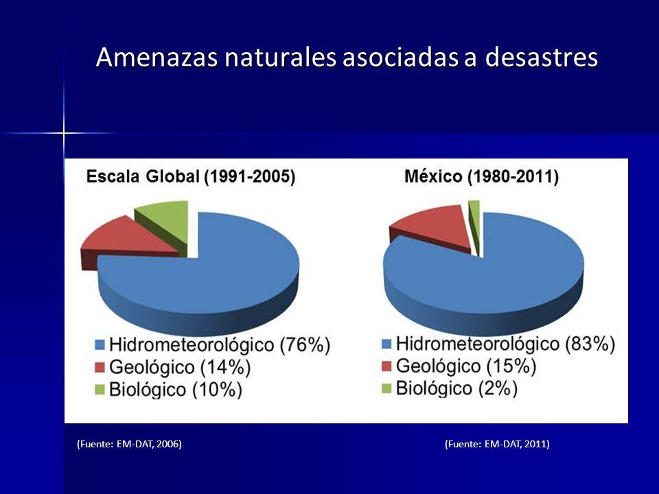 Amenazas naturales asociadas a desastres