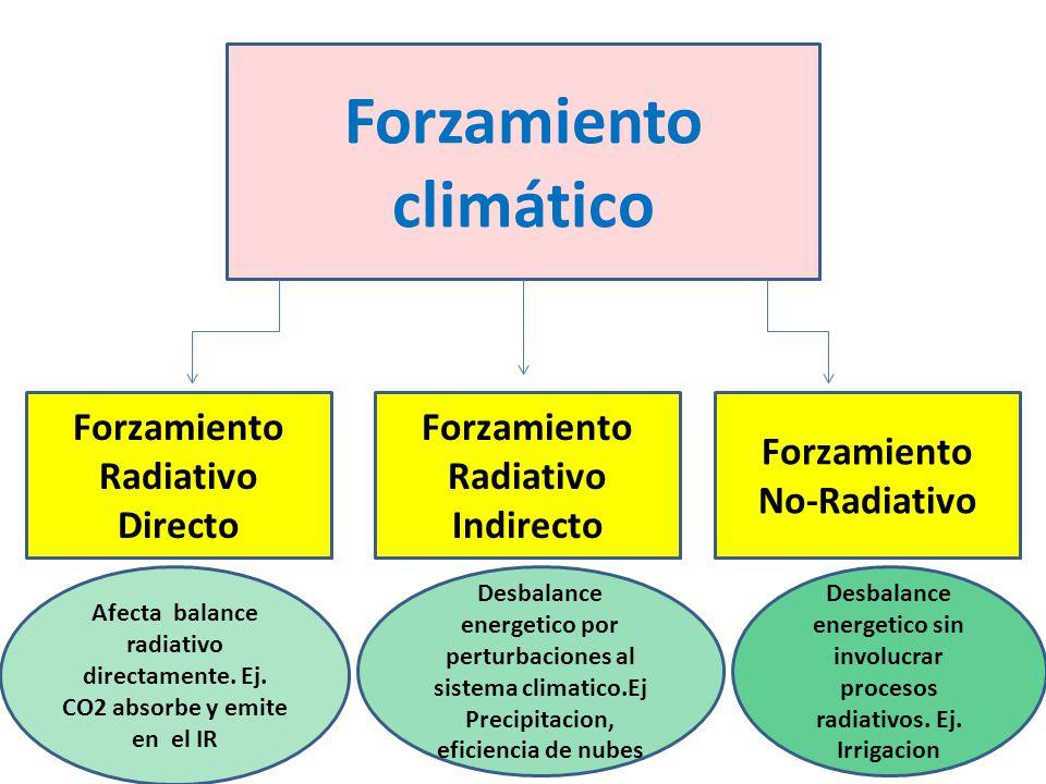 Forzamiento climático