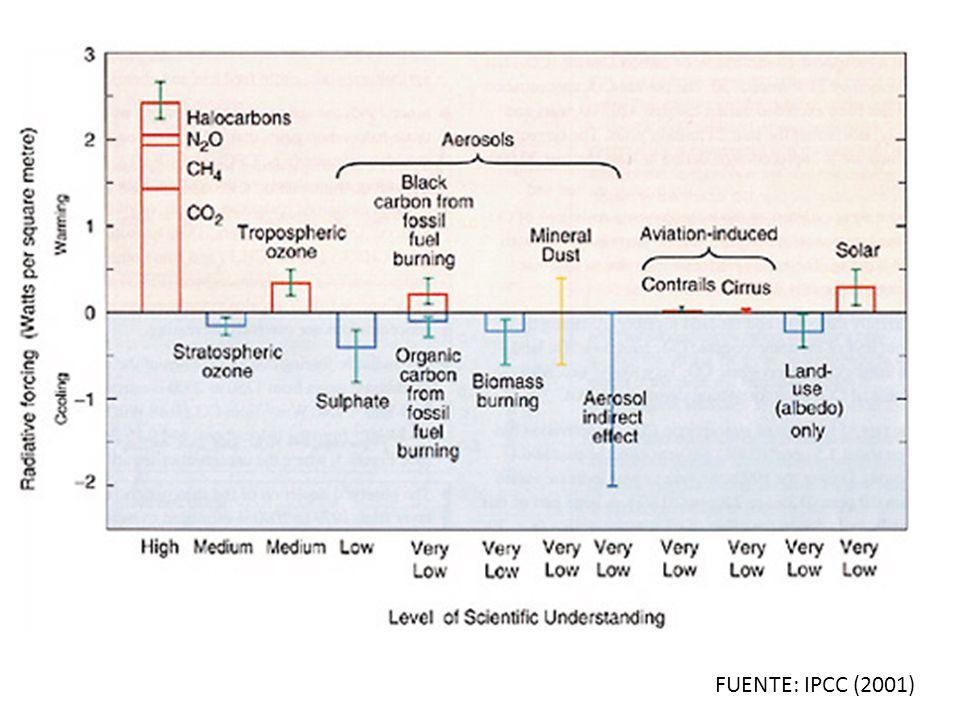FUENTE: IPCC (2001)