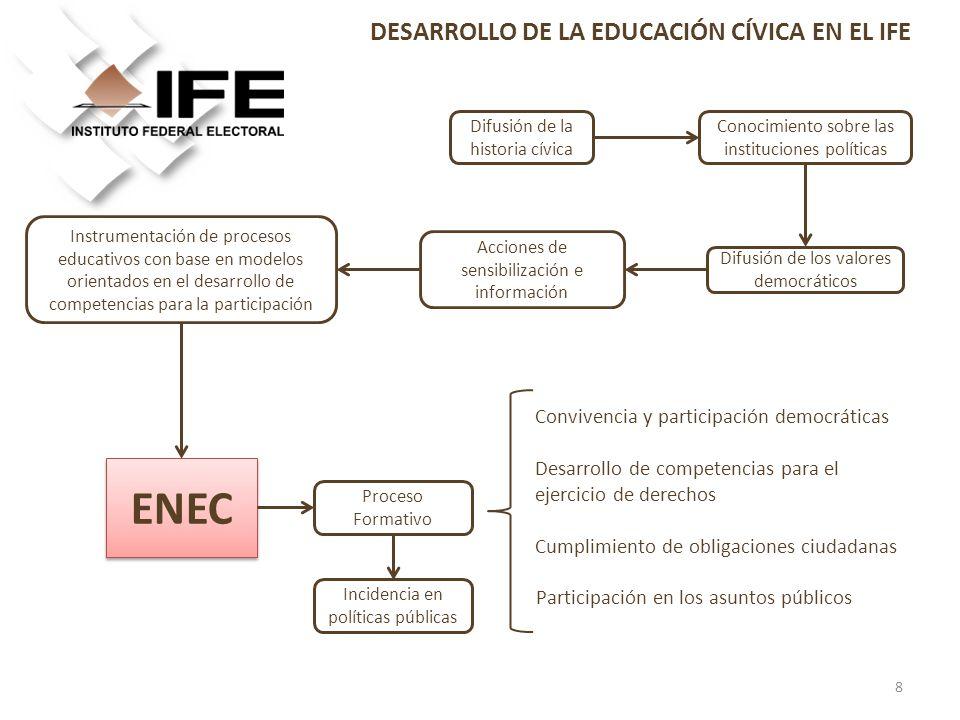 DESARROLLO DE LA EDUCACIÓN CÍVICA EN EL IFE