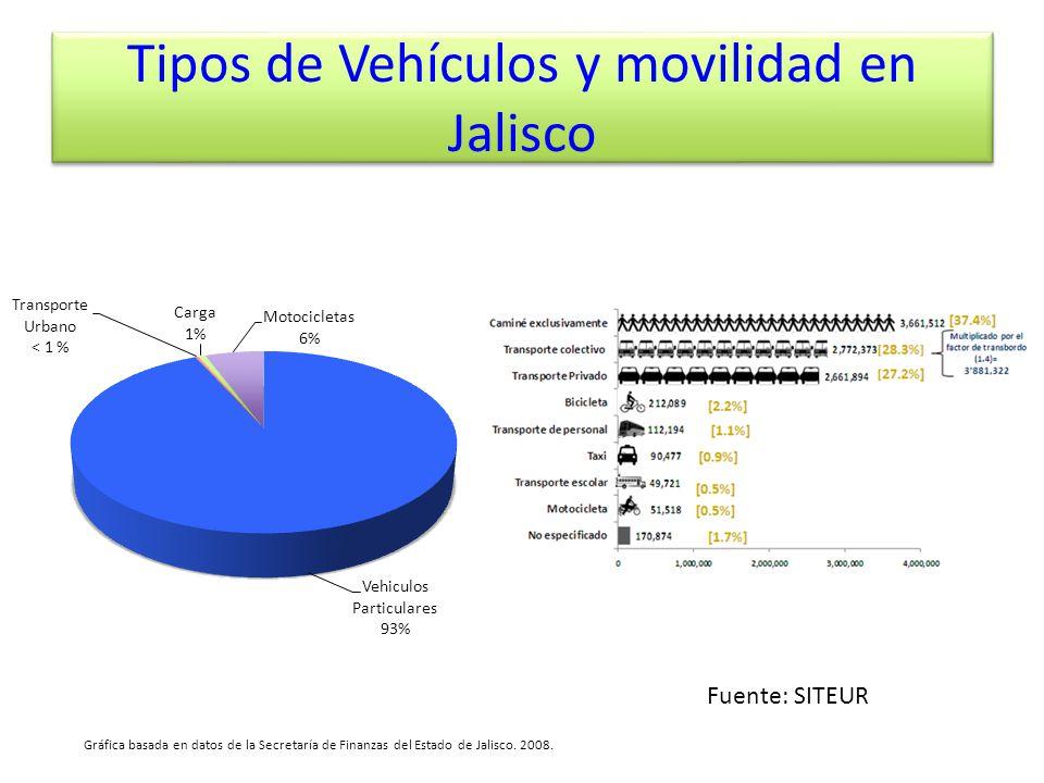 Tipos de Vehículos y movilidad en Jalisco