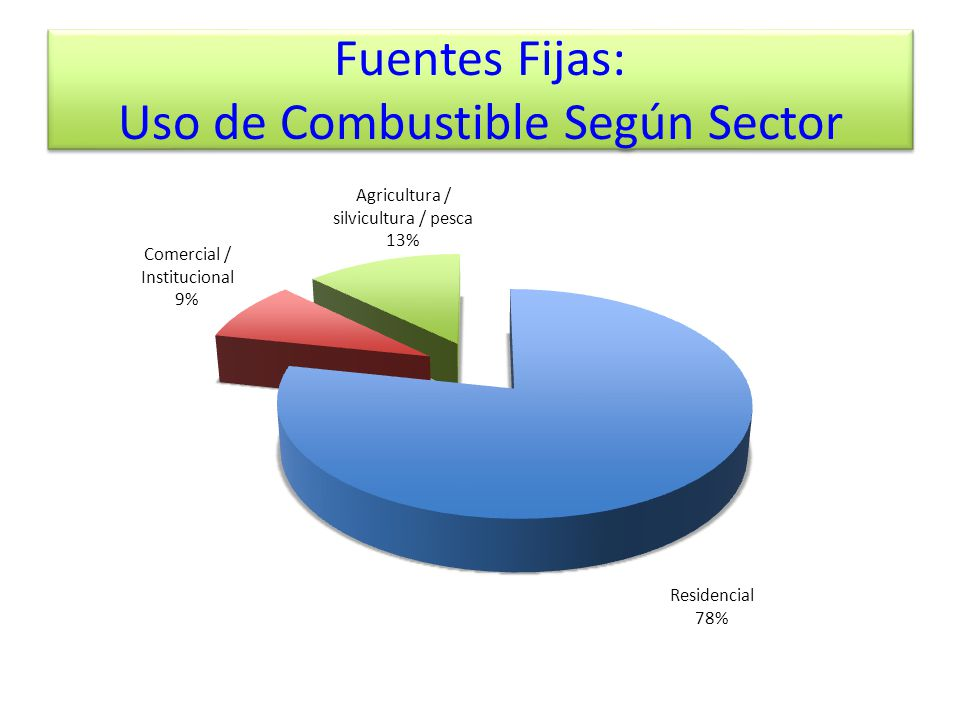 Fuentes Fijas: Uso de Combustible Según Sector